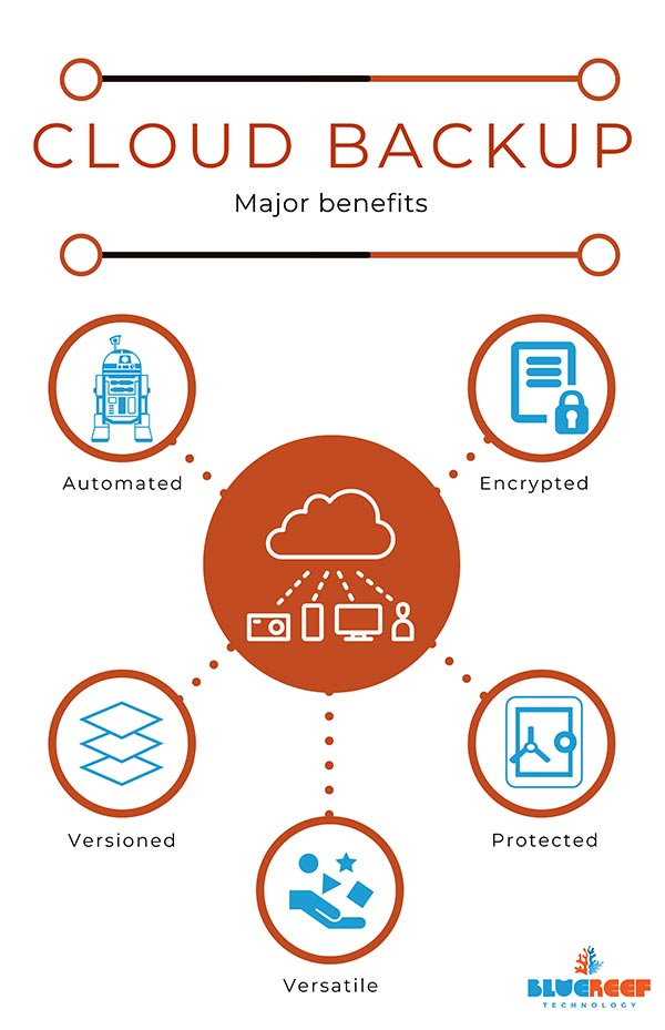 Cyber Safety - Benefits of Cloud Backup