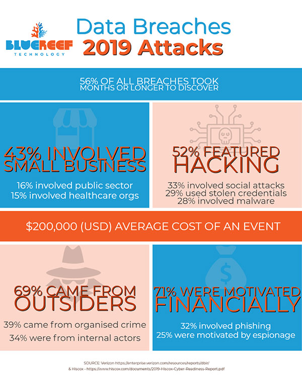 Cyber Security Threats - Infographic